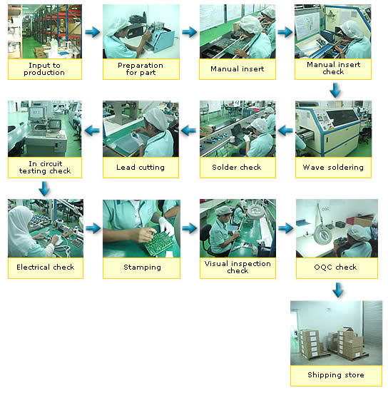 pcb assembly service Low Cost Flexible PCB Rigid PCB Assembly